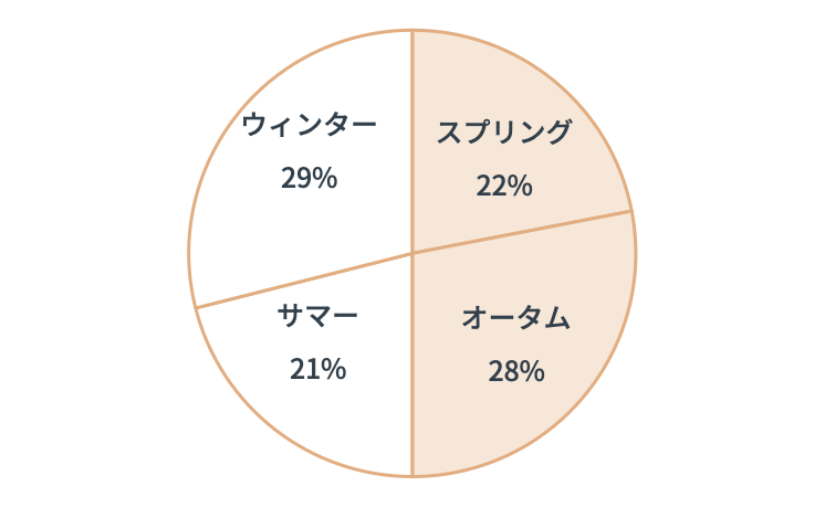 カラー診断統計